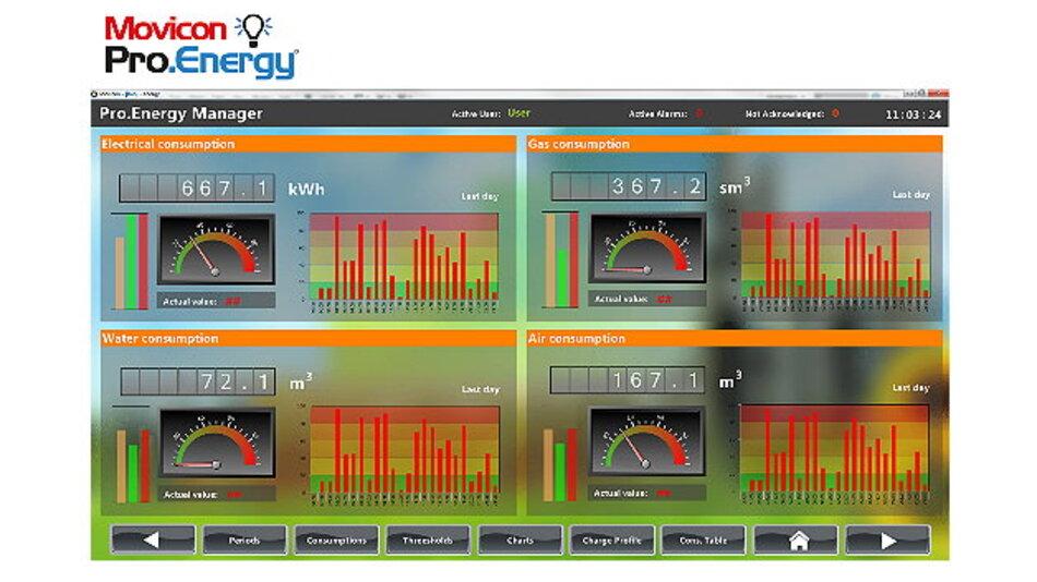 Das Energie-Management-Tool »Pro.Energy« erfasst Verbrauchsdaten verschiedener Energieträger in Echtzeit.