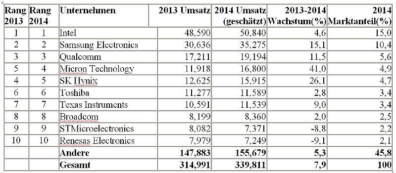 Die Tabelle der zehn größten Halbleiterhersteller vom letzten Jahr.