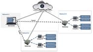 Architektur der SecureM2M-Lösung