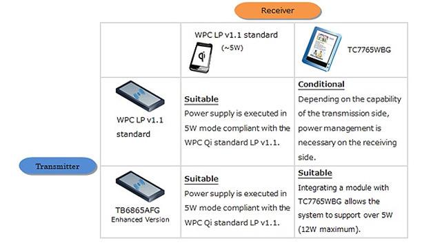 Toshibas TC7765WBG und TB6865AFG: Beispiele für Kombinationen aus Transmitter und Receiver.