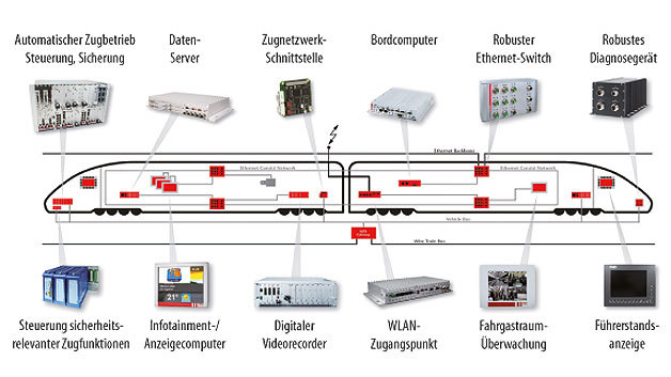 Bild 1. In modernen Zügen ist eine Vielfalt an Rechnern, Displays und Steuersystemen verbaut