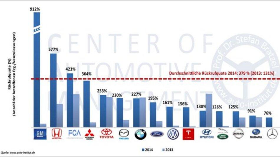 Rückrufquoten der Pkw-Hersteller im Jahr 2014 (im US-Markt, in Prozent).