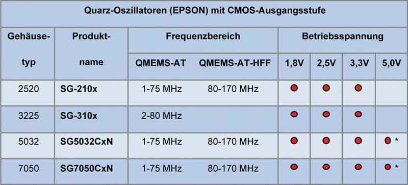 Aktuelle Oszillatoren von Epson mit direkter Frequenzerzeugung und unsymmetrischer CMOS-Ausgangsstufe