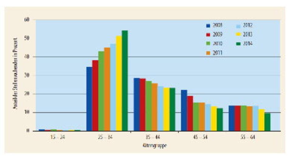 In den letzten Jahren ist der Anteil der gemeldeten stellensuchenden jungen Physiker im Alter zwischen 25 und 34 Jahren kontinuierlich auf über 50 Prozent gestiegen.
