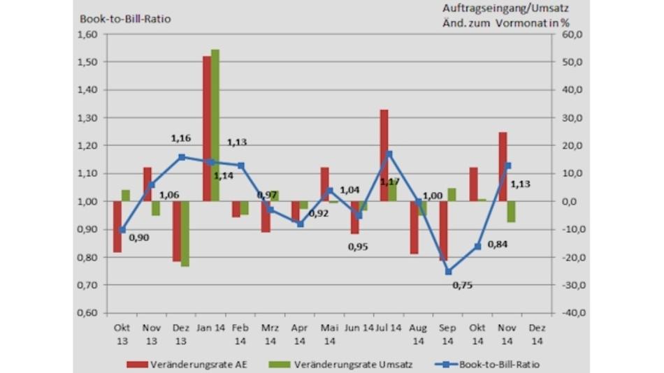 Wachstum des Leiterplattenmarkts im November 2014