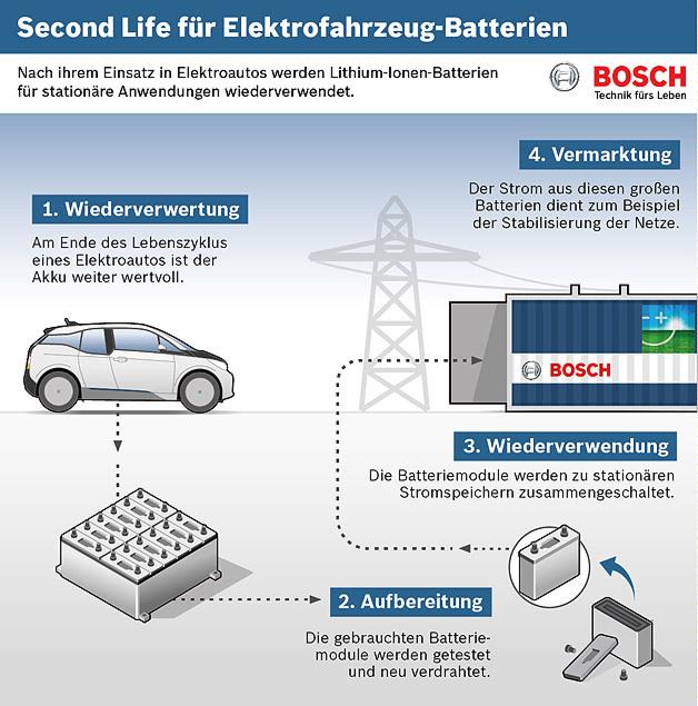 Wohin mit den weiterhin wertvollen Batterien am Ende ihres Lebenszyklus in Elektrofahrzeugen? Ein Projekt dreier Partner fügt sie in Hamburg zu einem großen Speicher zusammen, um das Stromnetz stabil zu halten.