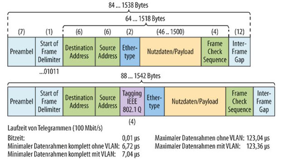 Bild 1: Aufbau und Laufzeit von Ethernet-Telegrammen.