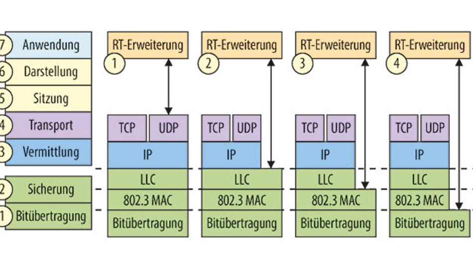 Bild 2: Strategien für Echtzeit-Ethernet.