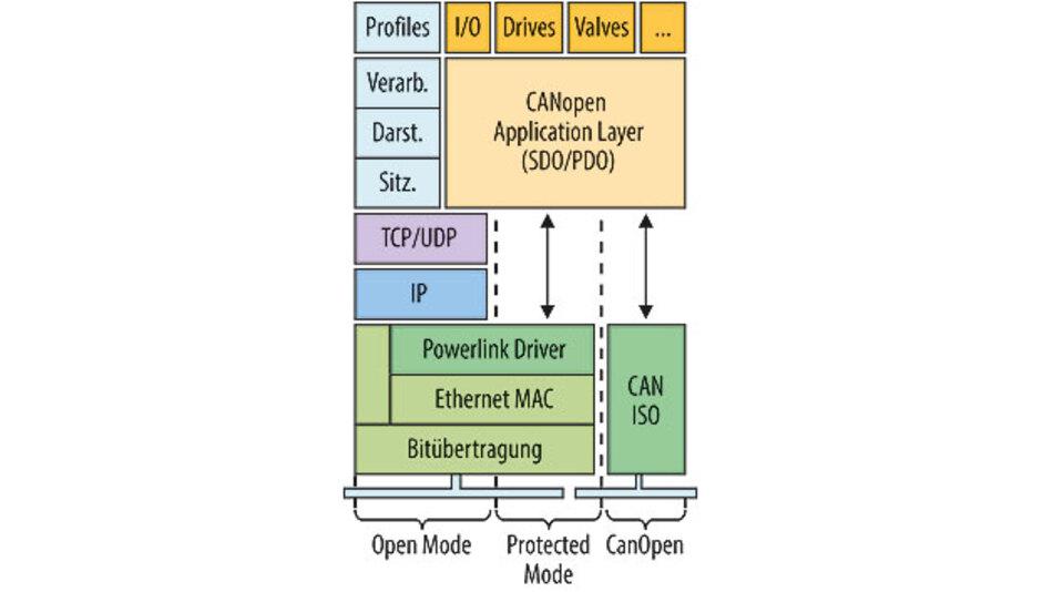 Bild 3: Powerlink-Protokollstapel – CANopen ist das Bindeglied zu anderen Systemwelten.
