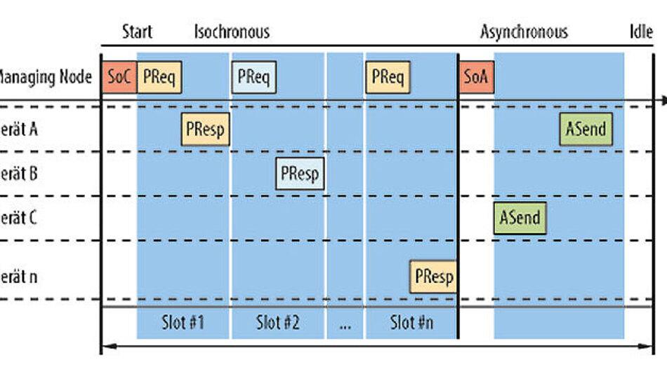 Bild 4: Powerlink nutzt Synchronisations-Broadcasts und Slave Polling.