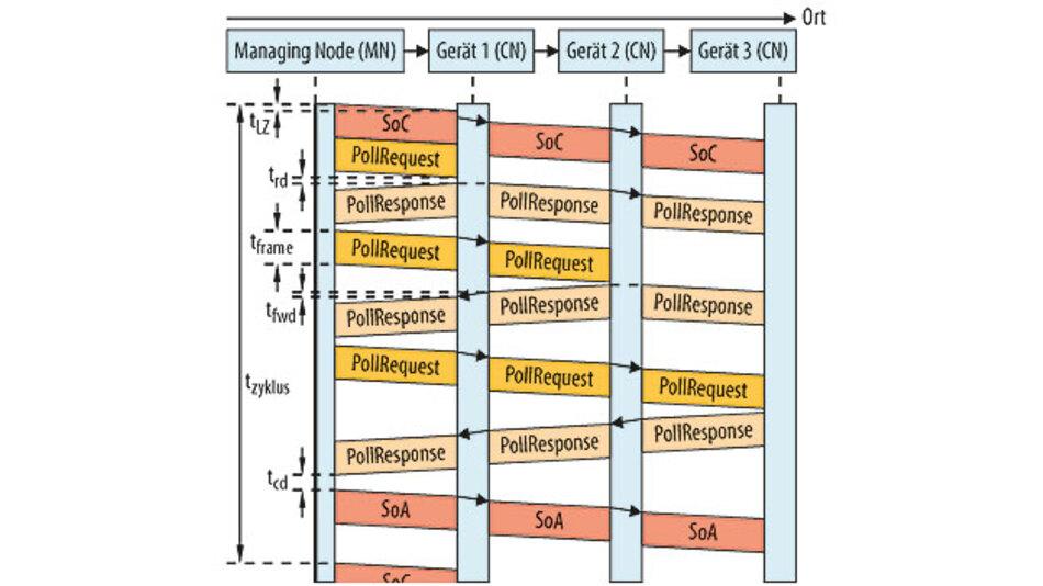 Bild 5: Powerlink nutzt ein Master Polling, wobei der Ethernet Frame gerade bei kleinen Nutzdatenmengen für einen großen Overhead sorgt.