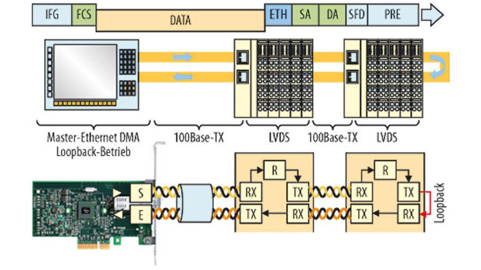 Bild 7: EtherCAT nutzt den Ethernet-Rahmen als Summenrahmen, der im Durchlauf bearbeitet wird.