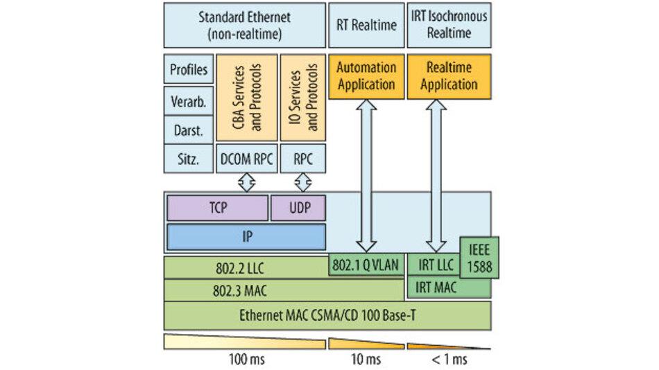 Bild 10: Profinet nutzt eine anwendungsangepasste dreistufige Echtzeitskalierung.