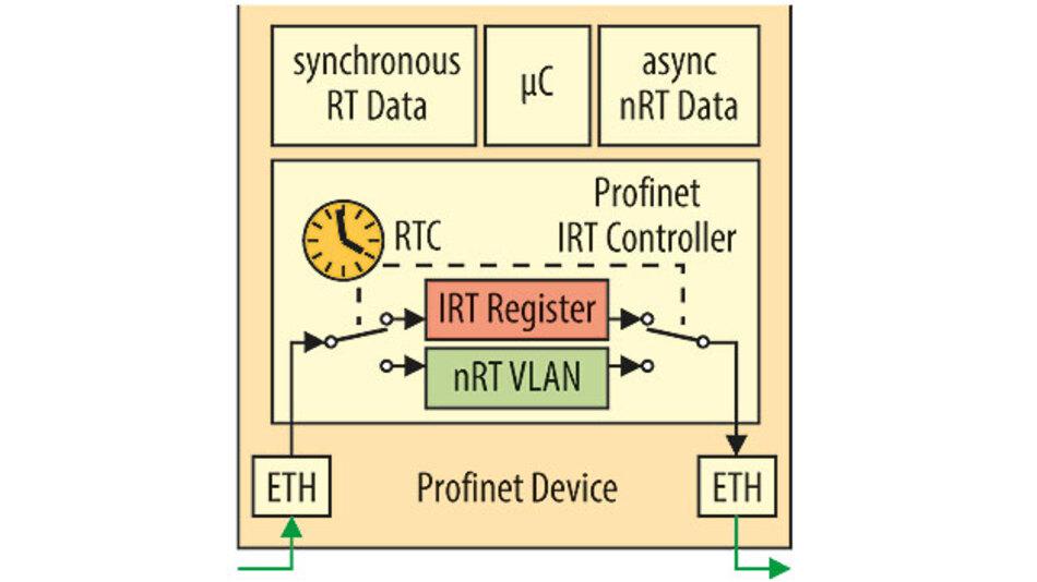 Bild 11: Jedes Profinet Device in der Conformance Class C hat einen integrierten Kommunikationsprozessor mit optimiertem Cut-Through Switch.