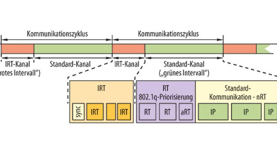 Bild 12: Profinet IRT hat einen priorisierten Kommunikationszyklus für alle Profinet-Ausprägungen.