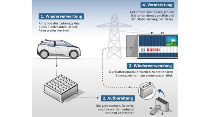 Am Ende des Lebenszyklus eines Elektroautos ist der Akku weiterhin wertvoll. Mehrere solcher Akkus lassen sich zusammenschalten, um daraus einen Stromspeicher zu bauen. Dieser kann unter anderem dazu beitragen, das Stromnetz zu stabilisieren.