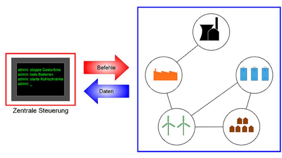 Zentral gesteuertes Smart Grid: Hacker könnten in die Steuerung des Stromversorgers eindringen und das Versorgungsnetz lahm legen.
