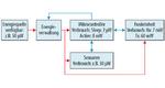 Typische Grundstruktur eines Sensorknotensystems mit Beispielwerten für den Stromverbrauch der einzelnen Komponenten