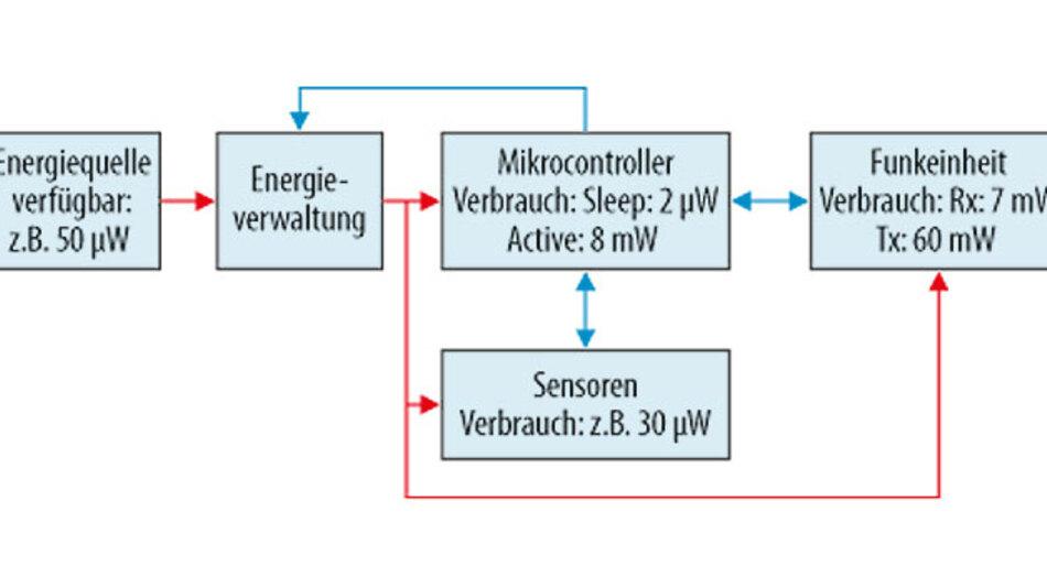 Bild 1. Typische Grundstruktur eines Sensorknotensystems mit Beispielwerten für den Stromverbrauch der einzelnen Komponenten.