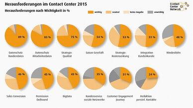 Die Herausforderungen im Contact-Center im Jahr 2015 nach Wichtigkeit in Prozent