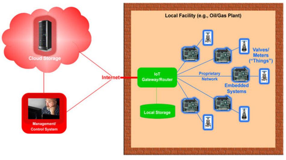Bild 1. Beispiel einer industriellen IoT-Netzwerktopologie.