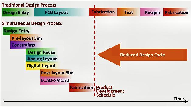 Bild 1. Vergleich zwischen dem sequentiellen und dem parallelen Designprozess
