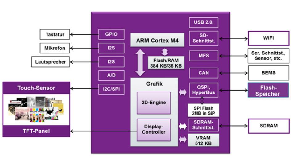 Differenzerungsmerkmal des Cortex-M4-Controllers ist die 2D-GPU mit zahlreichen in Hardware abgebildeten Grafik-Funktionen.