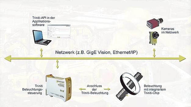 Bildverarbeitung: Die vernetzte Beleuchtung – computer-automation.de