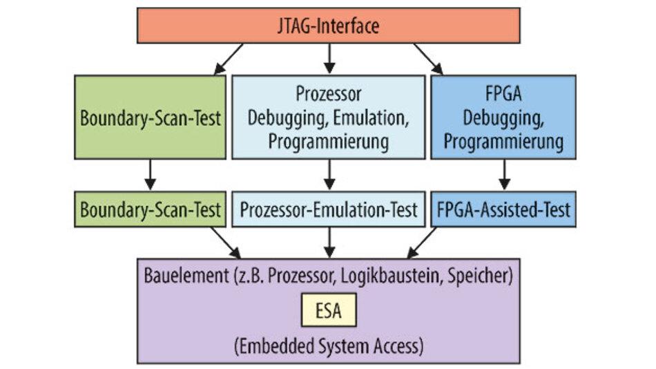 Bild 1. Das JTAG-Interface eignet sich nicht nur für Prüf- und Testaufgaben (links), sondern auch zur In-System-Programmierung verschiedener Arten von Speicherbausteinen, Prozessoren (Mitte) oder programmierbaren Logik-ICs (rechts).