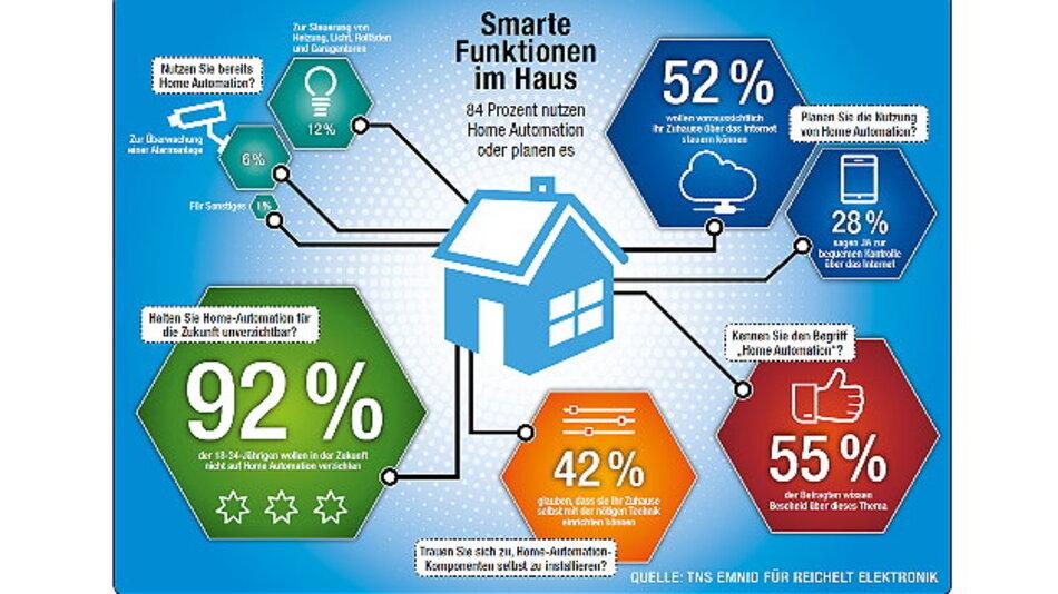 Die Ergebnisse einer aktuellen Umfrage zum Thema Home Automation
