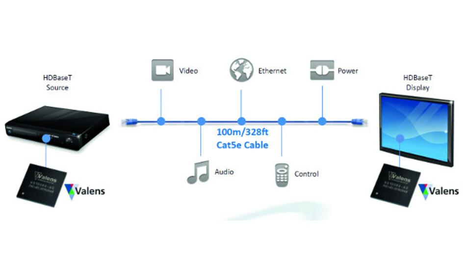 Mit der kommenden IEEE-1911-Norm können Video, Audio, Ethernet, Steuersignale und die Stromversorgung über ein LAN-Kabel realisiert werden.