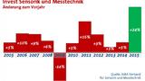 AMA Investitionen 2015