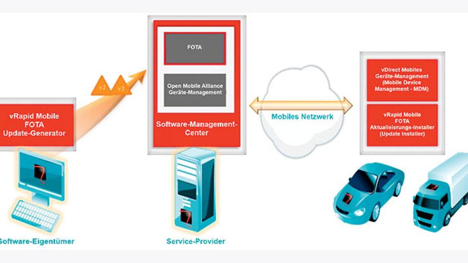 Bild 1. Der Weg von Over-the-Air Updates: Der Software-Eigentümer versendet eine neue Version seiner Software an ein Software Management Center. Von dort aus werden die Dateien per Mobilfunk an die Fahrzeuge weiterleitet, wo sie entpackt und installiert werden.
