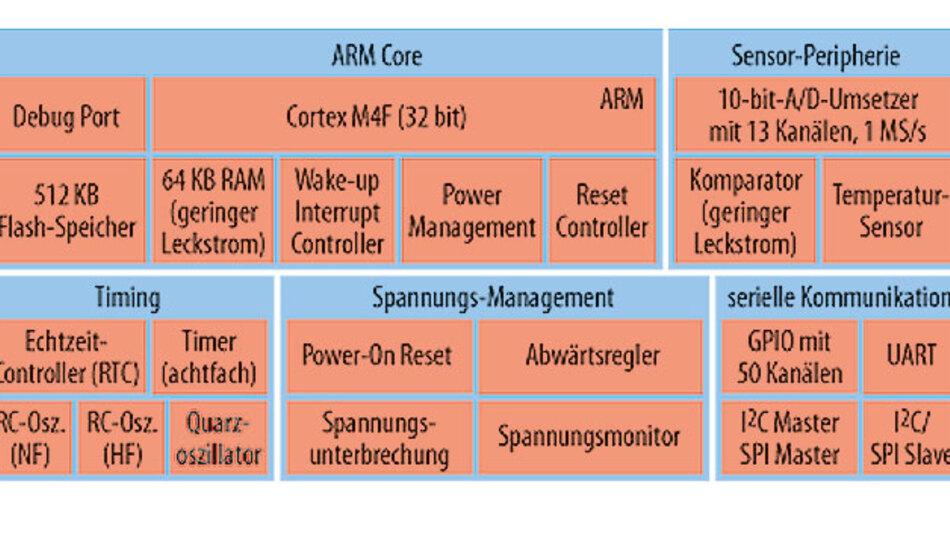 Bild 1. Die Blockschaltung des Apollo-SoC unterscheidet sich nicht von anderen Mikrocontrollern auf Basis des Cortex-MF4 von ARM.