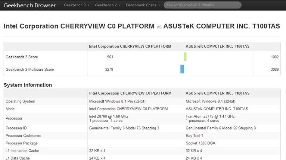 """Das Geekbench-3-Ergebnis des """"Cherryview""""-Prototypen mit dem BayTrail-Atom x7-Z8700 ist unbefriedigend, auch wenn es sich um ein Vorserien-Modell handelt."""
