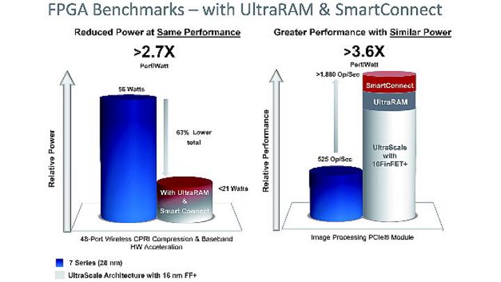 Vorteile durch UltraRAM und SmartConnect.