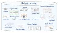 Beispiele für konzeptionelle Referenzmodelle