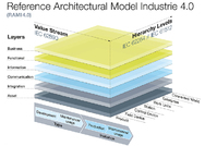 Reference Architectural Model Industrie 4.0