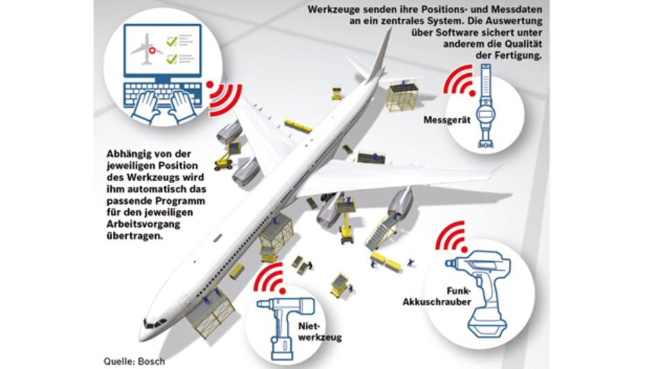 In dem internationalen Projekt Track & Trace testet Bosch mit seinen Partnern des Industrial Internet Konsortium vernetzte Industriewerkzeuge