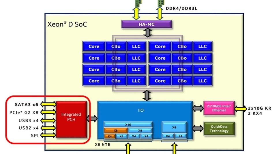 Der Xeon-D kommt in einem System-in-Package mit zwei Dies, der I/O-Hub (im roten Kringel) wird aus Kostengründen vermutlich in 32 nm gefertigt.