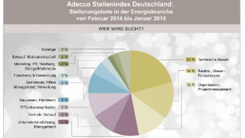 Technische Profile werden in der Energiewirtschaft am häufigsten gesucht.