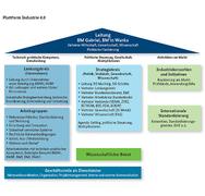 Struktur der neuen Plattform Industrie 4.0