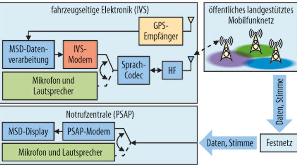 Bild 1. Übersicht der bei eCall involvierten Systemkomponenten.