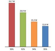 Bild 1: Vergleich Wirkungsgrad und Verlustleistung bei einem 240-W-Netzteil