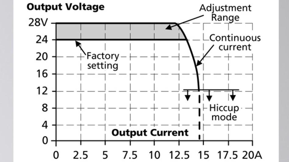 Bild 3: Ausgangskennlinie des Netzteils »CPS10« von Puls mit dem modifizierten Hiccup-Modus