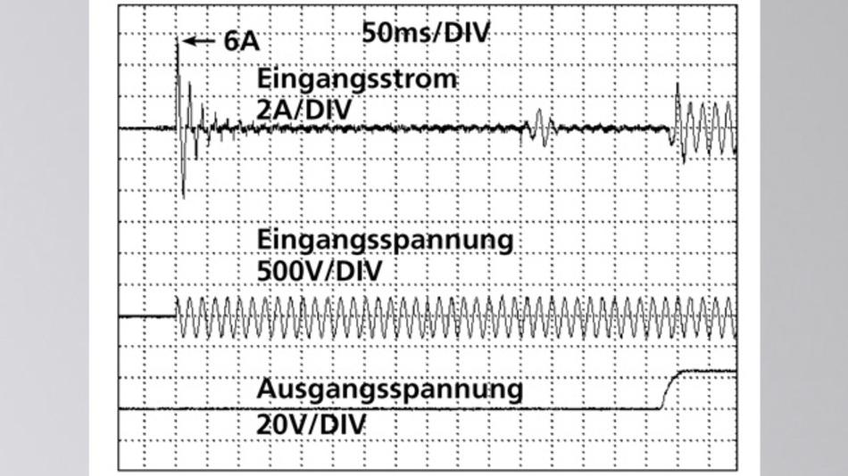 Bild 4: Typisches Einschaltverhalten eines CPS10 bei Zimmertemperatur und 230 V am Eingang