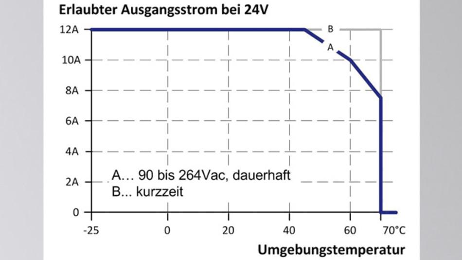 Bild 5: Maximaler Ausgangsstrom über der Umgebungstemperatur beim CPS10
