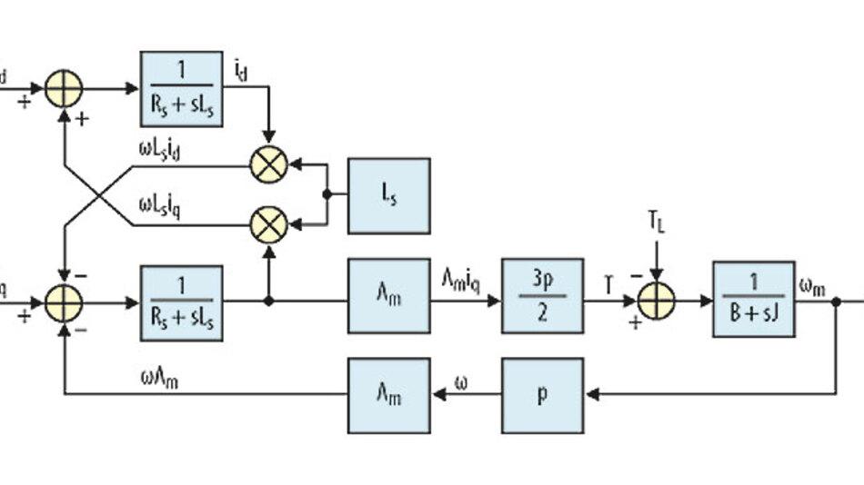 Bild 1. Aufteilung der YROTATE-IT-Referenzplattform