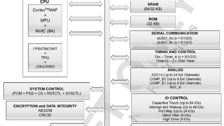 Die Peripherie des MSP432 wurde zu großen Teilen vom MSP430 übernommen, so dass die Code-Portierung ganz erheblich vereinfacht wird.
