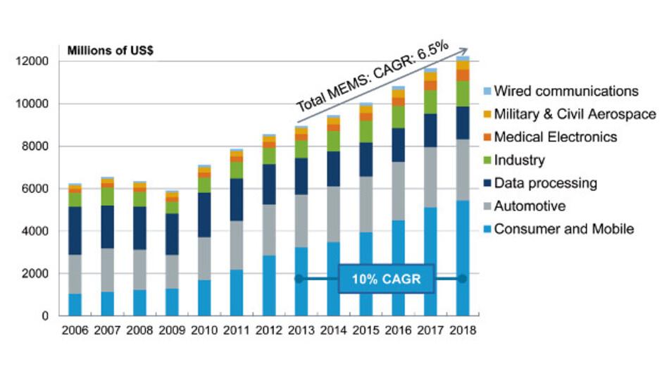 Der weltweite MEMS-Markt